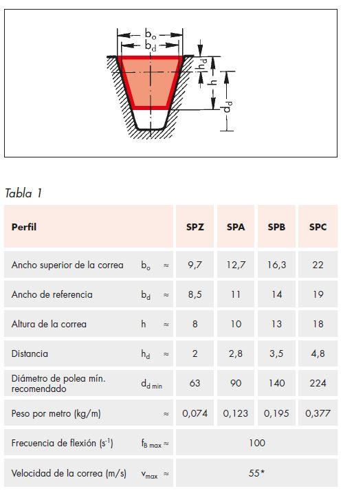 Dimensiones perfil correas trapeciales metrica