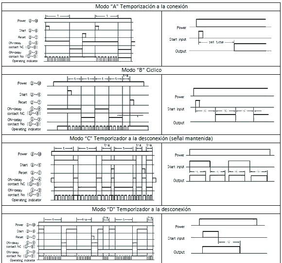 Diagrama de tiempos temporizador HBA-11