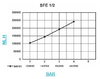 Silenciador SFE 12 grafica
