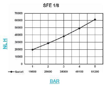 Silenciador SFE 18 grafica