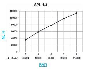 Silenciador SPL 14 grafica